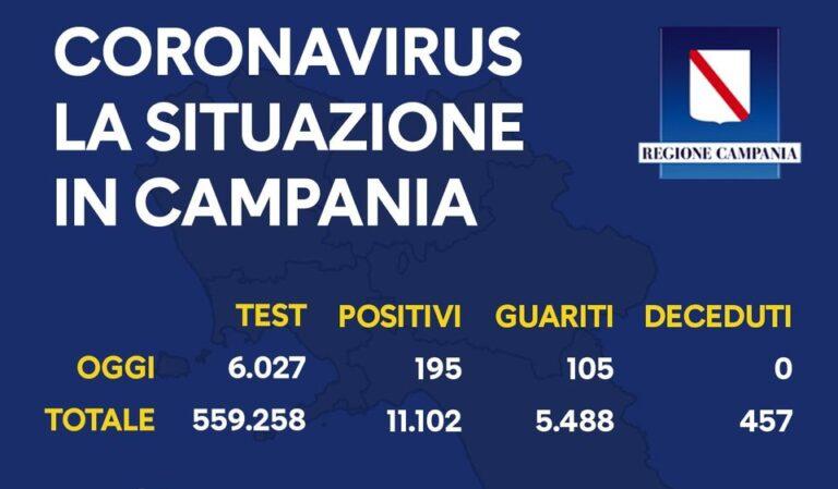 Coronavirus in Campania, il bollettino: 195 casi, aumentano i guariti