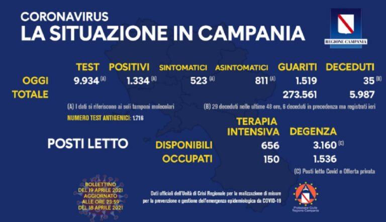 Campania, Covid-19: il bollettino di oggi 19 aprile 2021