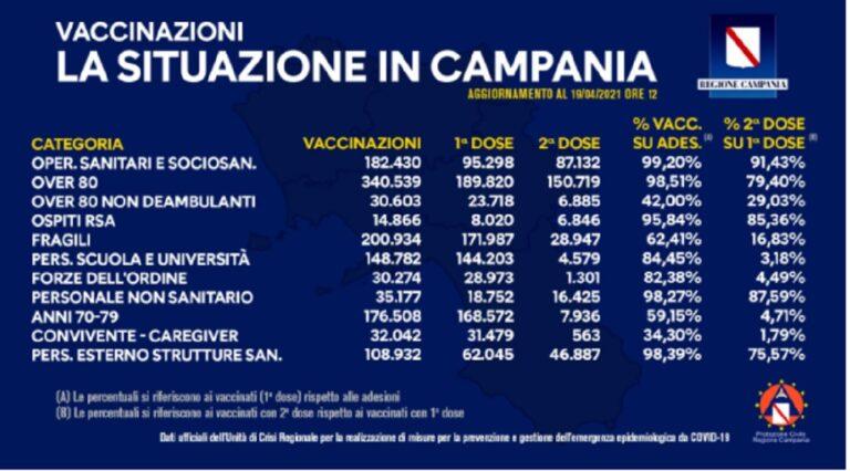 Campania, vaccinazioni Covid-19: i dati del bollettino odierno