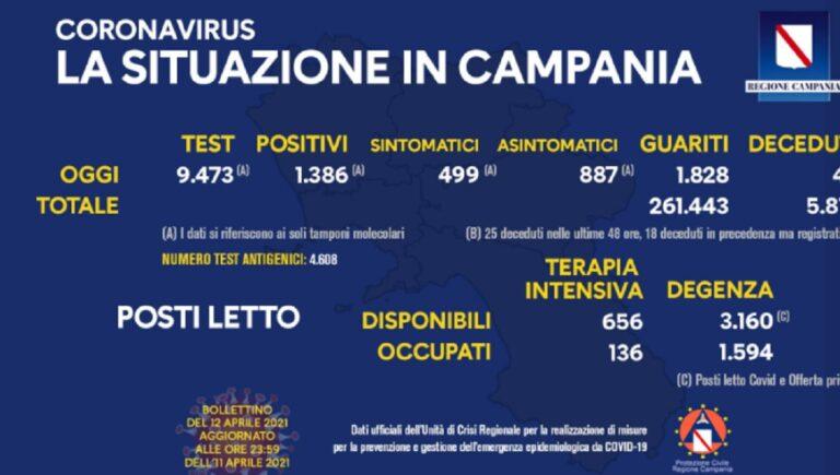 Campania, Covid-19: il bolelttino di oggi 12 aprile 2021