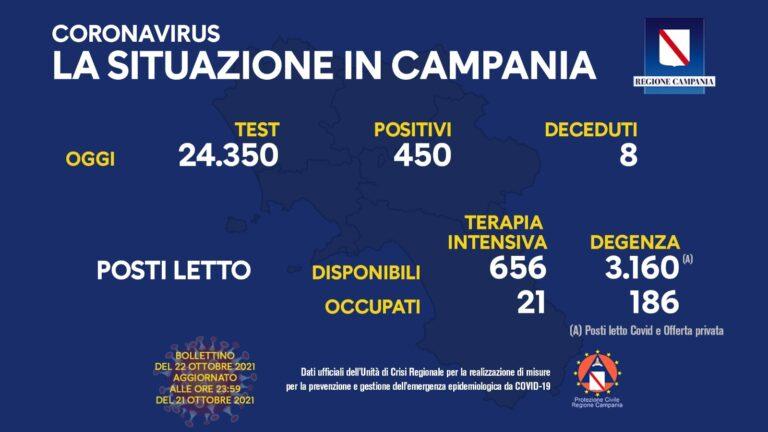 Campania, Covid-19, il bollettino di oggi venerdì 22 ottobre 2021